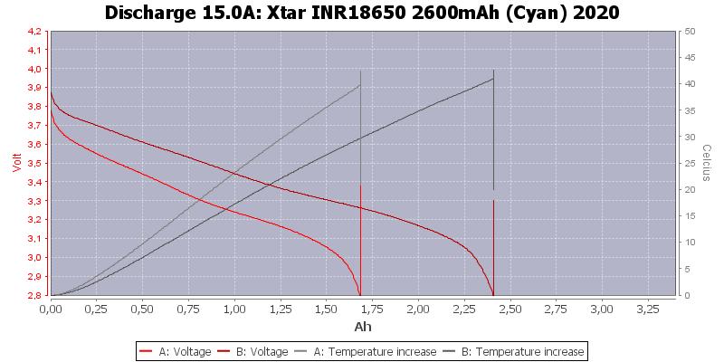 Xtar%20INR18650%202600mAh%20(Cyan)%202020-Temp-15.0