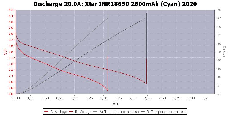 Xtar%20INR18650%202600mAh%20(Cyan)%202020-Temp-20.0