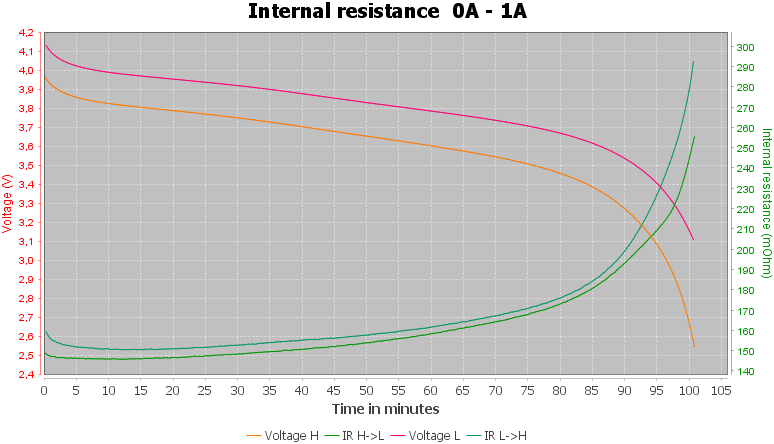Discharge-YCDC%2018500%202500mAh%20%28Orange%29-pulse-1.0%2010%2010-IR