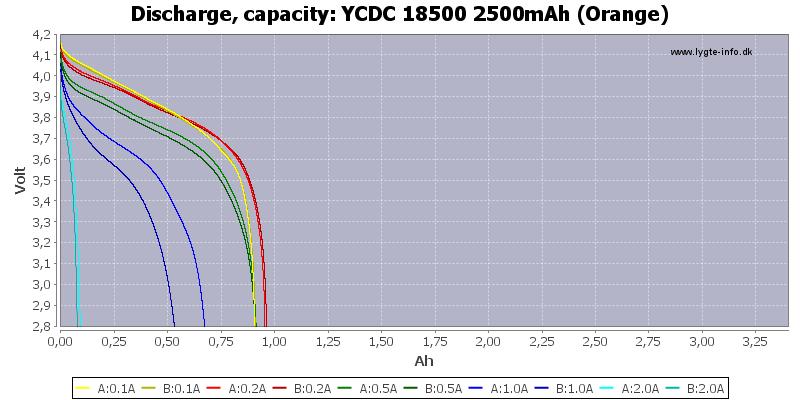 YCDC%2018500%202500mAh%20(Orange)-Capacity