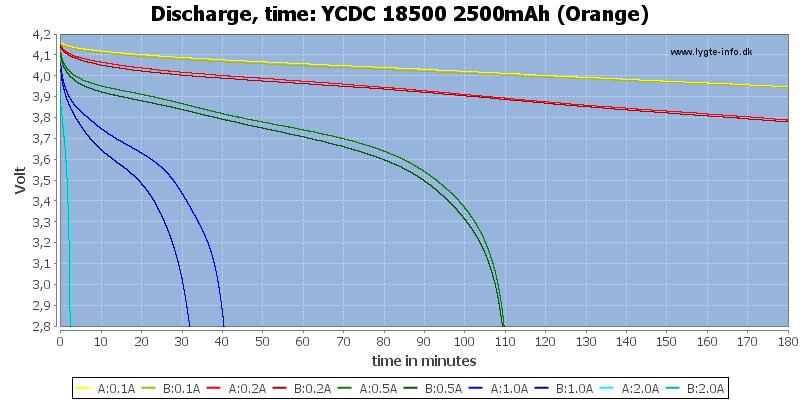 YCDC%2018500%202500mAh%20(Orange)-CapacityTime