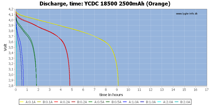 YCDC%2018500%202500mAh%20(Orange)-CapacityTimeHours