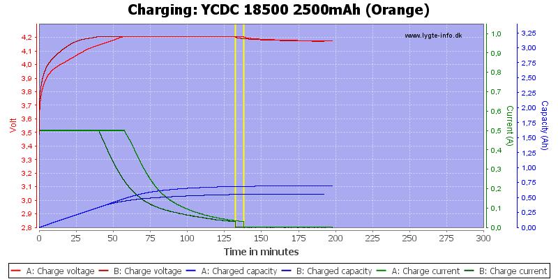 YCDC%2018500%202500mAh%20(Orange)-Charge