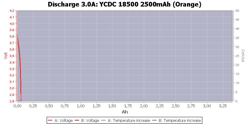 YCDC%2018500%202500mAh%20(Orange)-Temp-3.0