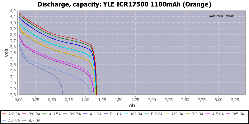 YLE%20ICR17500%201100mAh%20(Orange)-Capacity