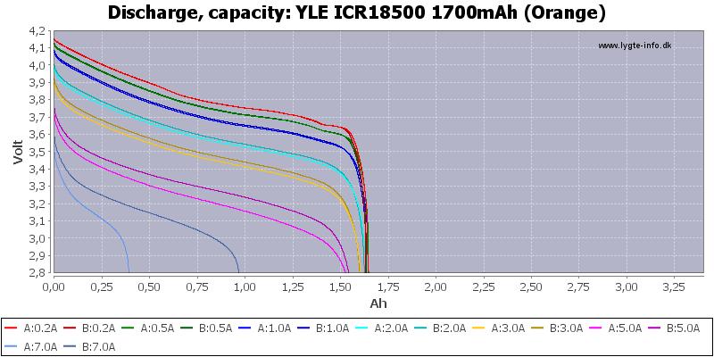 YLE%20ICR18500%201700mAh%20(Orange)-Capacity