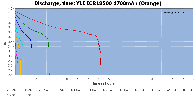 YLE%20ICR18500%201700mAh%20(Orange)-CapacityTimeHours