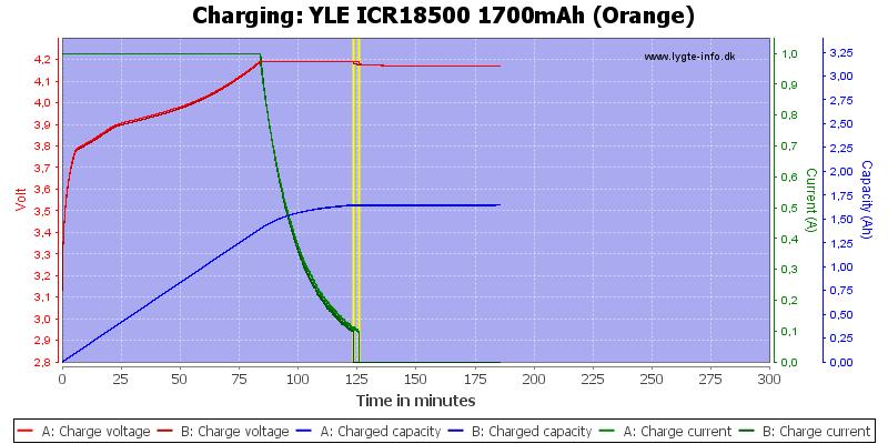 YLE%20ICR18500%201700mAh%20(Orange)-Charge