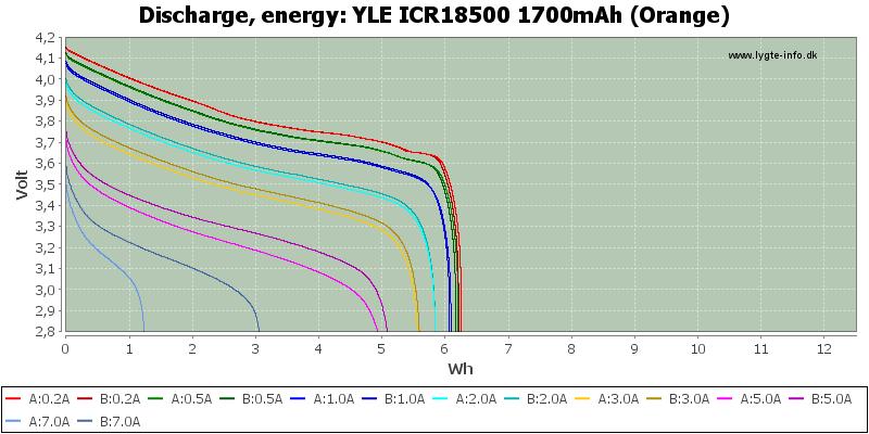 YLE%20ICR18500%201700mAh%20(Orange)-Energy