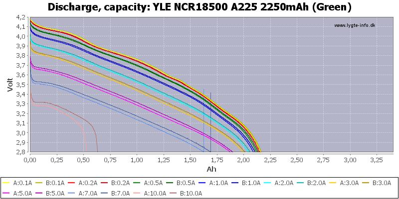 YLE%20NCR18500%20A225%202250mAh%20(Green)-Capacity