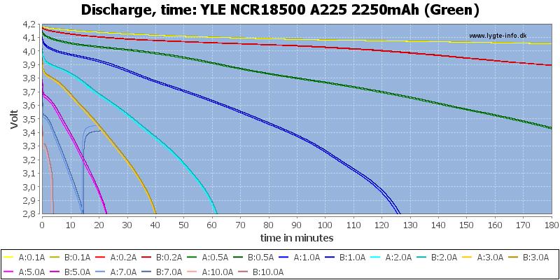 YLE%20NCR18500%20A225%202250mAh%20(Green)-CapacityTime