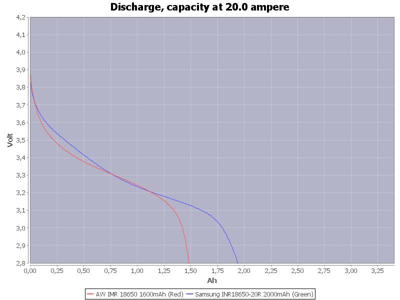 Capacity-20.0