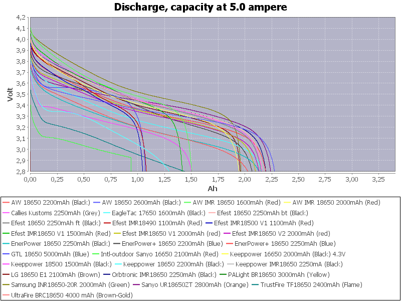 LowCapacity-5.0