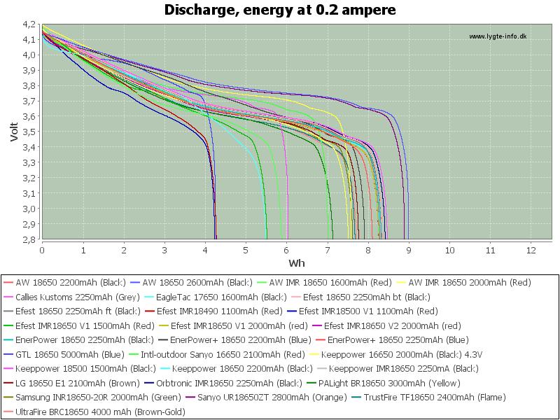 LowEnergy-0.2