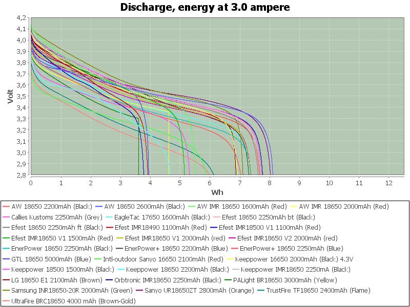 LowEnergy-3.0