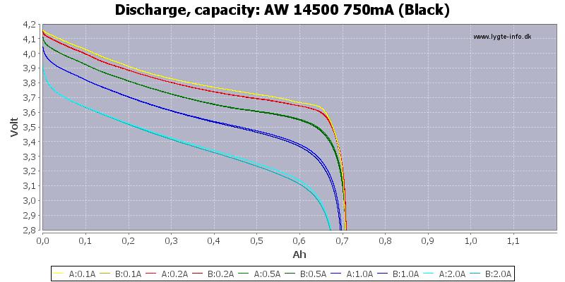 AW%2014500%20750mA%20(Black)-Capacity