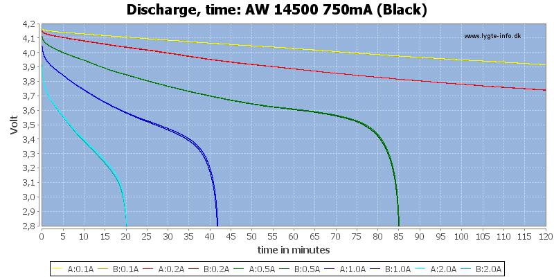 AW%2014500%20750mA%20(Black)-CapacityTime