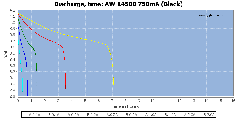 AW%2014500%20750mA%20(Black)-CapacityTimeHours