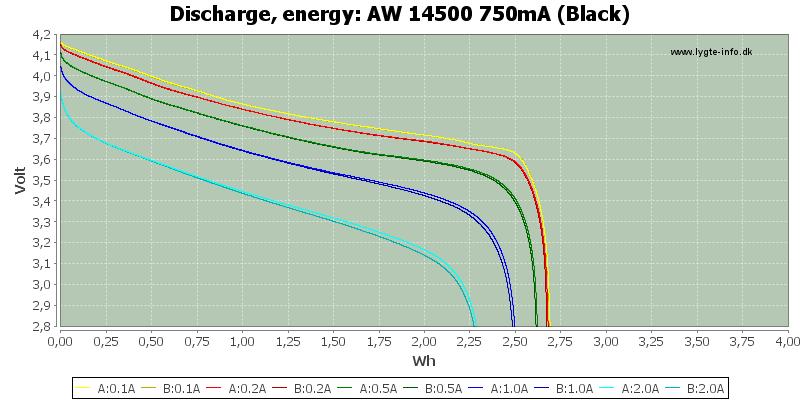 AW%2014500%20750mA%20(Black)-Energy
