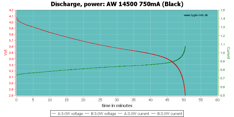 AW%2014500%20750mA%20(Black)-PowerLoadTime