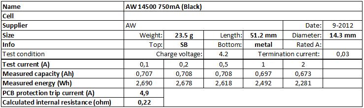 AW%2014500%20750mA%20(Black)-info