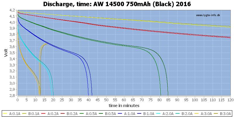 AW%2014500%20750mAh%20(Black)%202016-CapacityTime