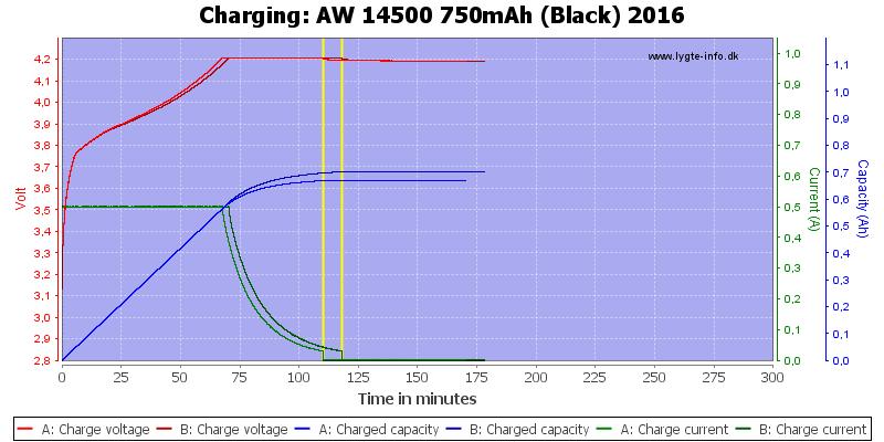 AW%2014500%20750mAh%20(Black)%202016-Charge