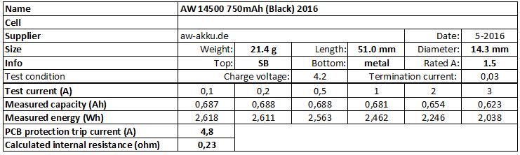 AW%2014500%20750mAh%20(Black)%202016-info