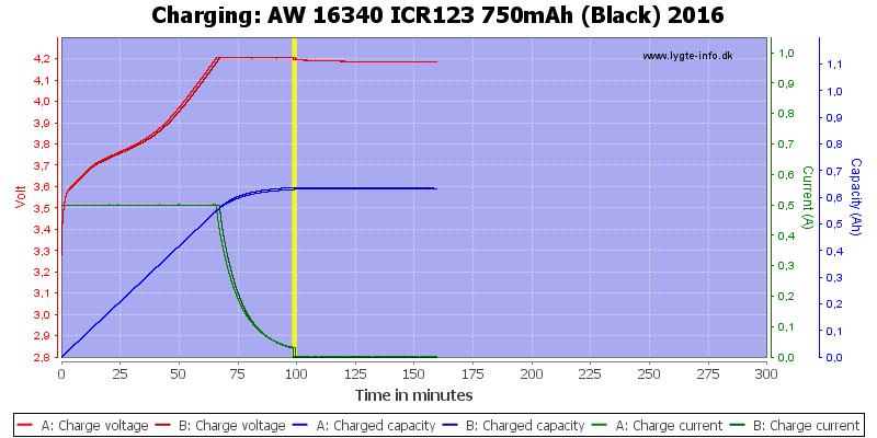 AW%2016340%20ICR123%20750mAh%20(Black)%202016-Charge
