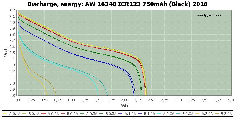 AW%2016340%20ICR123%20750mAh%20(Black)%202016-Energy