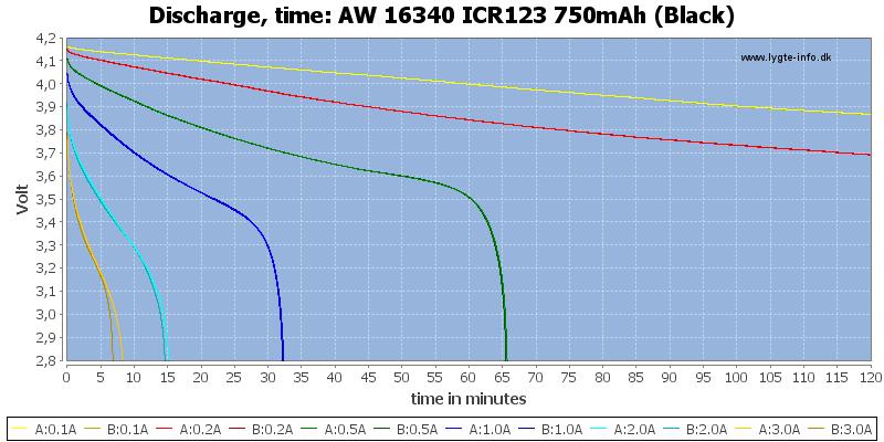 AW%2016340%20ICR123%20750mAh%20(Black)-CapacityTime