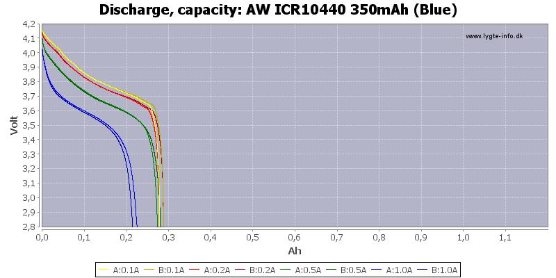 AW%20ICR10440%20350mAh%20(Blue)-Capacity