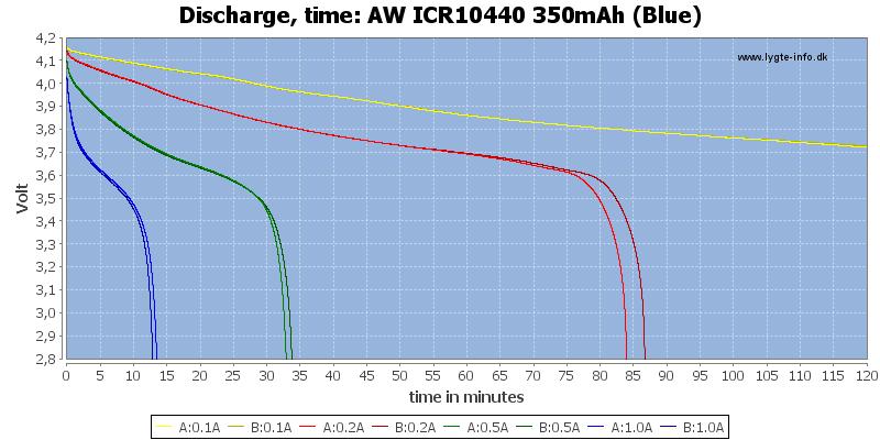 AW%20ICR10440%20350mAh%20(Blue)-CapacityTime