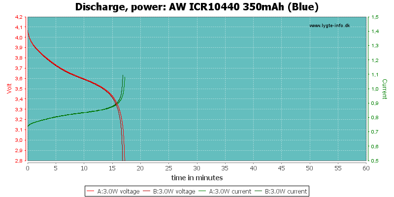 AW%20ICR10440%20350mAh%20(Blue)-PowerLoadTime