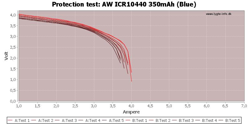 AW%20ICR10440%20350mAh%20(Blue)-TripCurrent