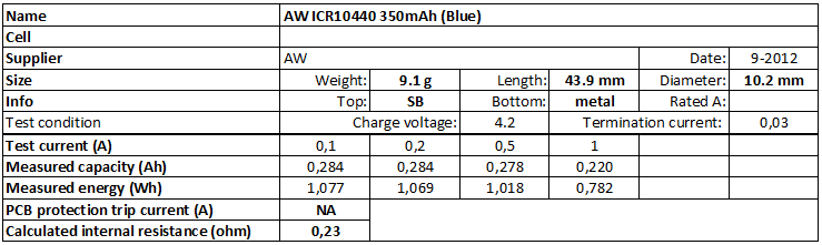 AW%20ICR10440%20350mAh%20(Blue)-info