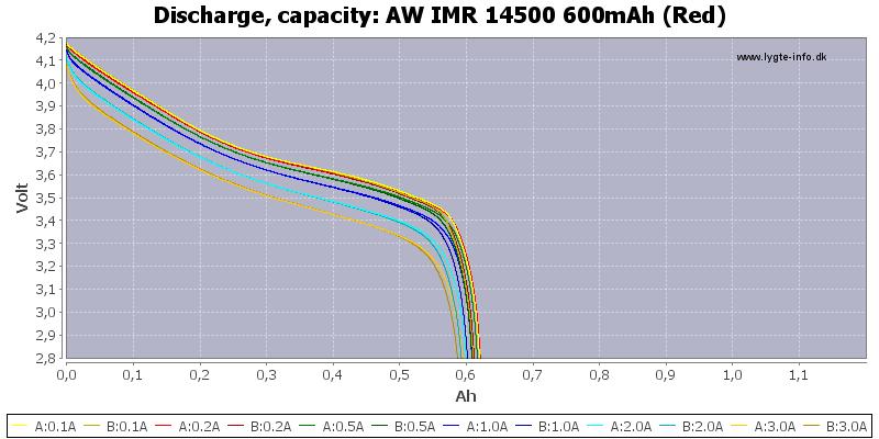 AW%20IMR%2014500%20600mAh%20(Red)-Capacity