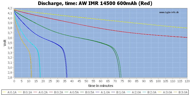 AW%20IMR%2014500%20600mAh%20(Red)-CapacityTime