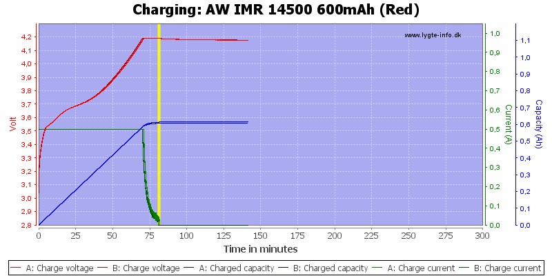 AW%20IMR%2014500%20600mAh%20(Red)-Charge