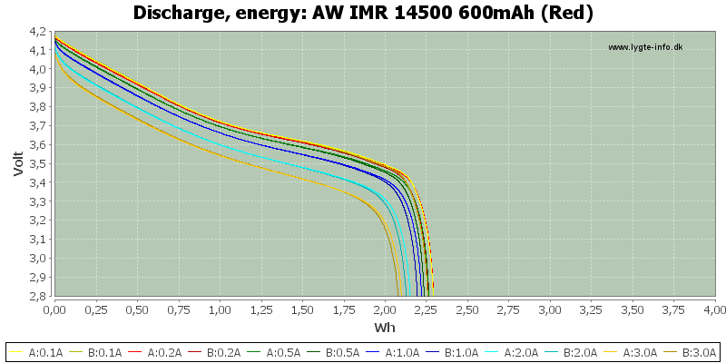 AW%20IMR%2014500%20600mAh%20(Red)-Energy