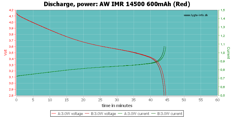 AW%20IMR%2014500%20600mAh%20(Red)-PowerLoadTime