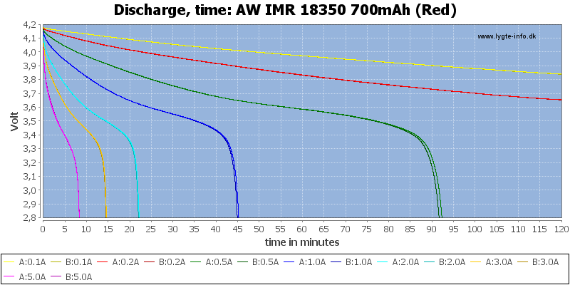 AW%20IMR%2018350%20700mAh%20(Red)-CapacityTime