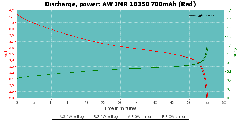 AW%20IMR%2018350%20700mAh%20(Red)-PowerLoadTime