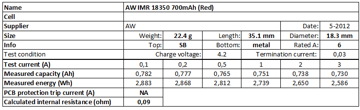 AW%20IMR%2018350%20700mAh%20(Red)-info