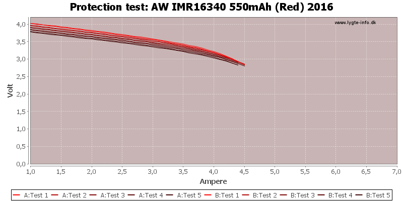 AW%20IMR16340%20550mAh%20(Red)%202016-TripCurrent