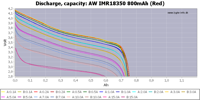 AW%20IMR18350%20800mAh%20(Red)-Capacity