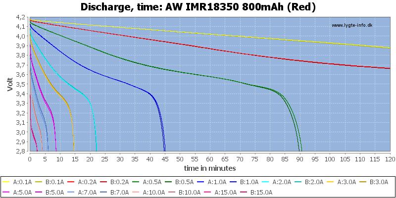 AW%20IMR18350%20800mAh%20(Red)-CapacityTime