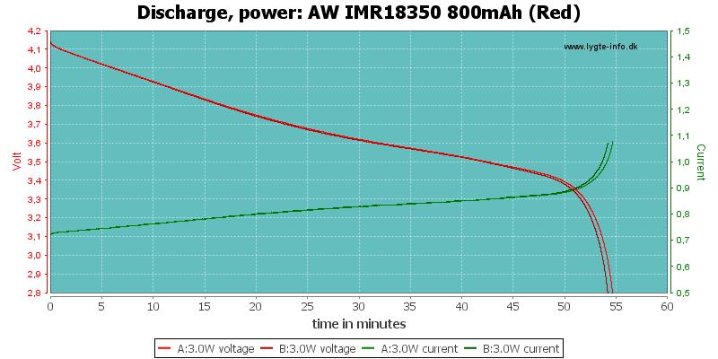 AW%20IMR18350%20800mAh%20(Red)-PowerLoadTime