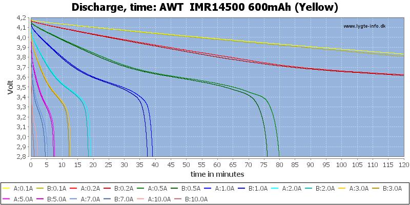 AWT%20%20IMR14500%20600mAh%20(Yellow)-CapacityTime