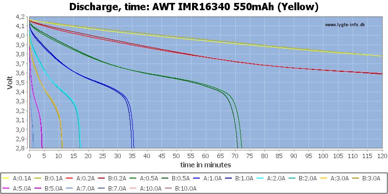 AWT%20IMR16340%20550mAh%20(Yellow)-CapacityTime